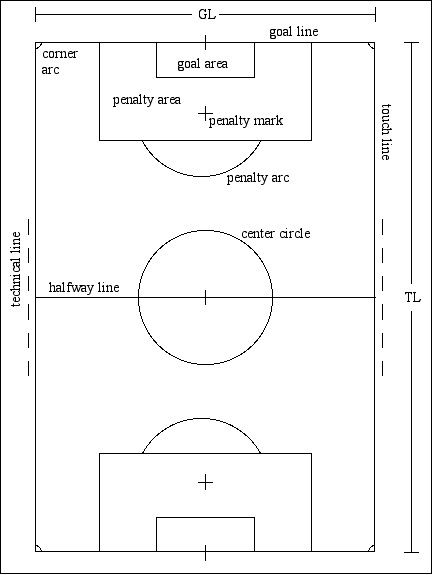 Soccer fields dimensions large and full size fields dimensions ccuart