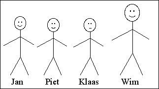 [Jan, Piet, Klaas and Wim.     Jan is taller than Piet,     Piet and Klaas are the same height,     Wim is the tallest.     (Klaas looks sad.)]