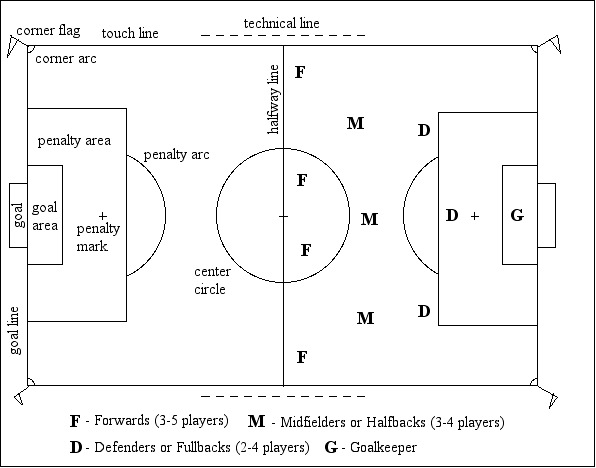 Soccer Rules Sheet: Forwards (3-5 Players