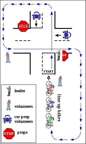 [small diagram of a bike safety day station, with cartoon figures]