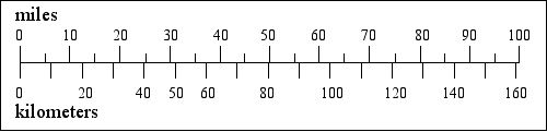 [a bar chart comparing miles and kilometers,     imperial and metric dimensions]
