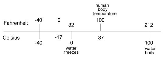 [a bar chart comparing Fahrenheit and Celsius degrees]